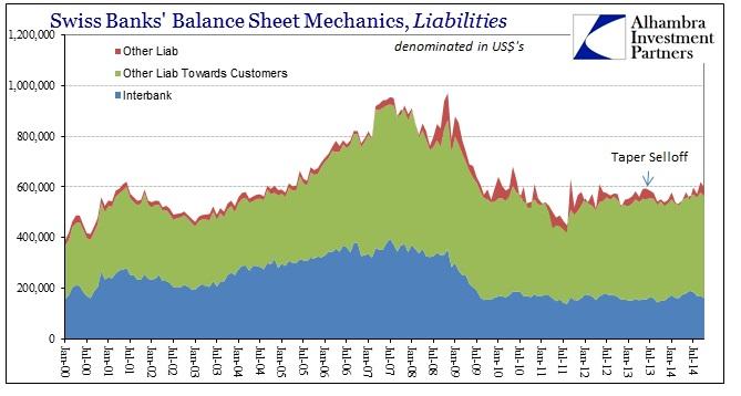 ABOOK Jan 2015 SNB Swiss Banks Liab USD