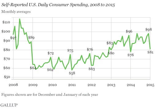 ABOOK Feb 2015 Inventory Gallup Monthly Spending
