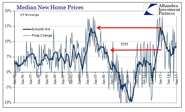 ABOOK Feb 2015 New Home Sales Median Prices