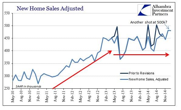 ABOOK Feb 2015 New Home Sales SAAR