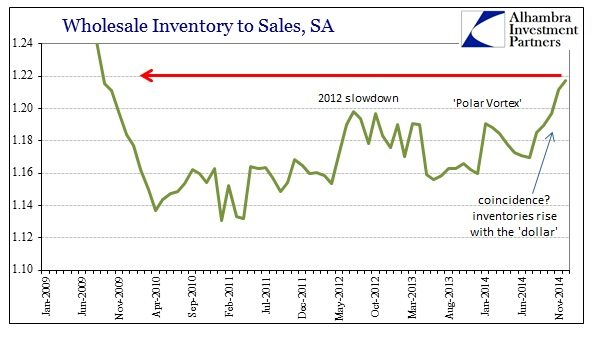 ABOOK Feb 2015 Wholesale Trouble InvtoSale Ratio