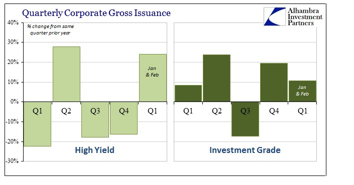 ABOOK March 2015 Corp Debt HY By Qtr