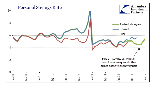 ABOOK March 2015 DPIPCE Pers Savings Rate