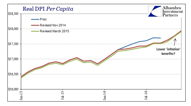 ABOOK March 2015 DPIPCE Real DPI Per capita