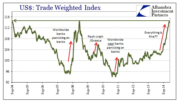 ABOOK March 2015 Dollar Trade Weight New High