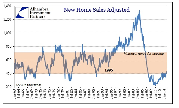 ABOOK March 2015 Random New Home Sales