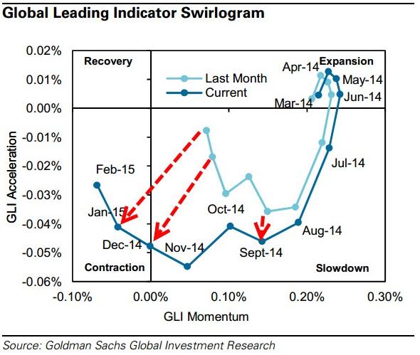 ZeroHedge Goldman Swirl