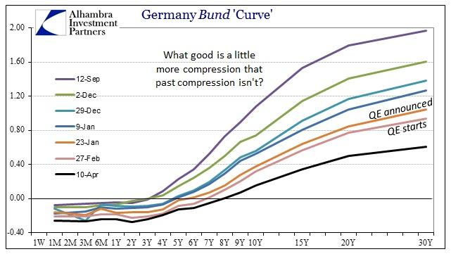 ABOOK April 2015 Euro Bund Curve