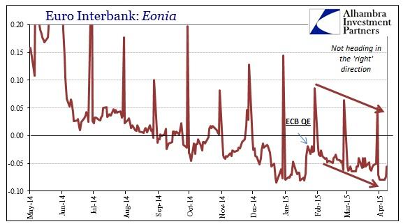 ABOOK April 2015 Euro Eonia