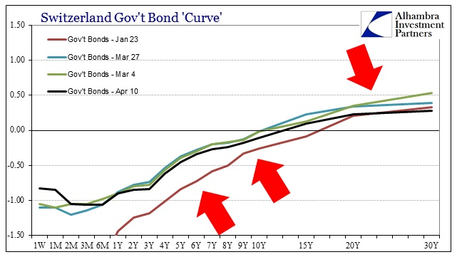 ABOOK April 2015 Euro Franc Curve