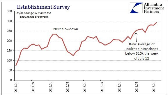 ABOOK April 2015 Jobless Payrolls Est Surv