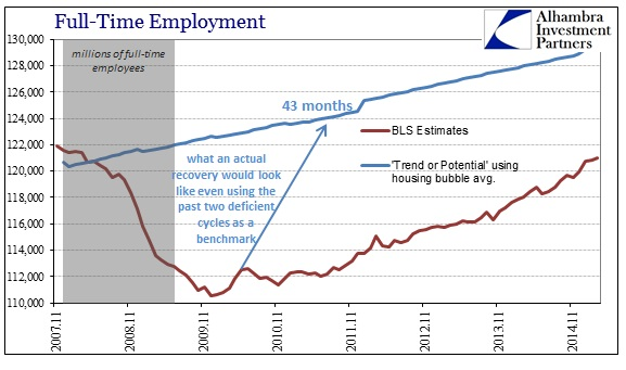ABOOK April 2015 Payrolls FT Recovery