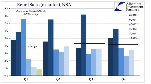 ABOOK April 2015 Seasonal Junk Retail Sales