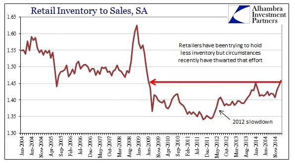 ABOOK April Retail Inv Ratio