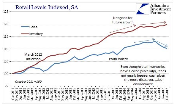 ABOOK April Retail Inv Sales