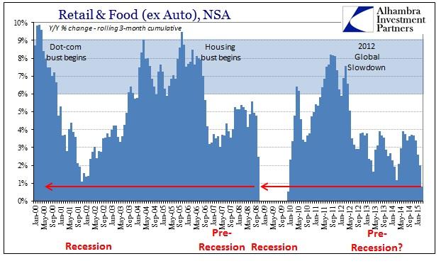 ABOOK April Retail Sales ex Autos 3-m