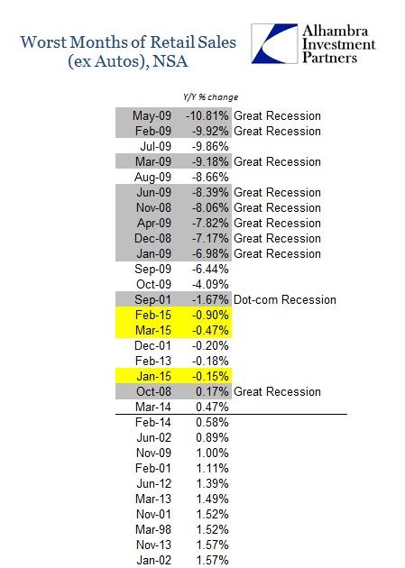 ABOOK April Retail Sales ex Autos Worst Months
