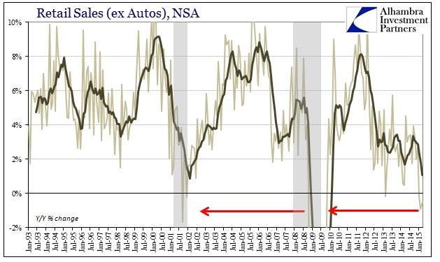 ABOOK April Retail Sales ex Autos ex Food