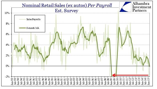 ABOOK April Retail Sales ex Autos per payroll