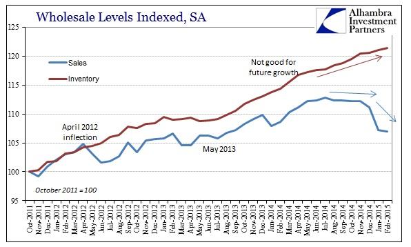 ABOOK April Retail Wholesale Inv Sales