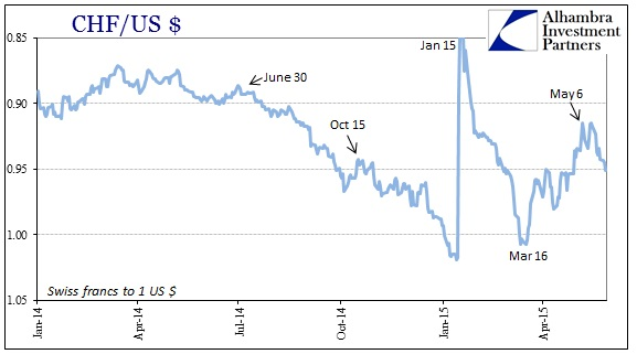 ABOOK May 2015 Dollar Again CHF