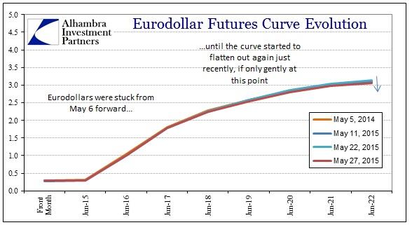 ABOOK May 2015 Dollar Again Eurodollars