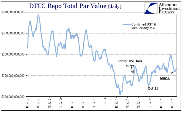 ABOOK May 2015 Dollar Again Repo Volume