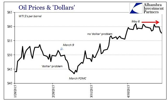 ABOOK May 2015 Dollar Again WTI