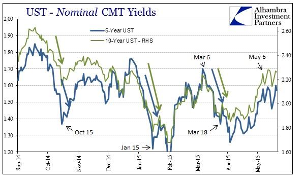 ABOOK May 2015 Dollar Turn 5s10s Nominal