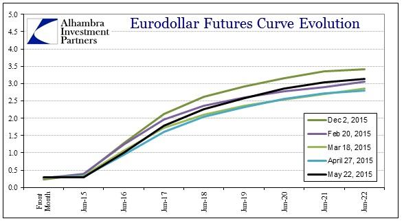 ABOOK May 2015 Dollar Turn Eurodollars2
