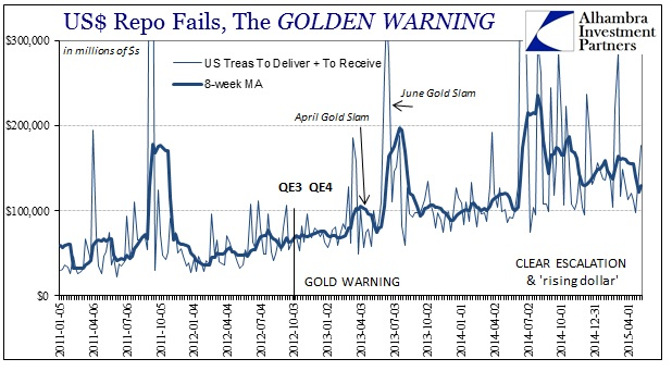 ABOOK May 2015 Gold Repo Fails