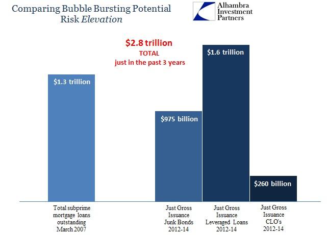 ABOOK June 2015 Bubble Risk Subprime to Junk Lev Loans CLOs