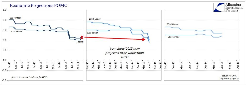 ABOOK June 2015 FOMC Central Tend 2014-16