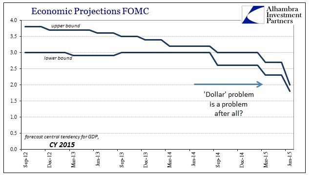 ABOOK June 2015 FOMC Central Tend 2015