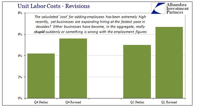 ABOOK June 2015 Labor Productivity Unit Labor Costs