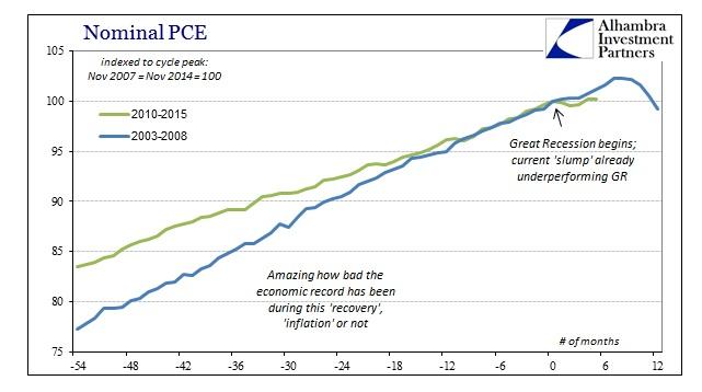 ABOOK June 2015 PCEDPI Nominal PCE Longer Comp