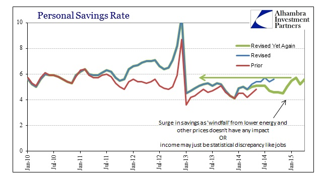ABOOK June 2015 PCEDPI Personal Savings