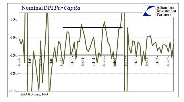 ABOOK June 2015 PCEDPI Real Nominal DPI