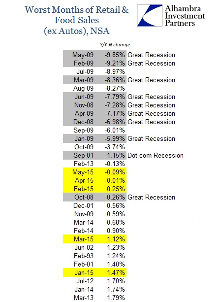 ABOOK June 2015 Retail Sales ex Autos Worst