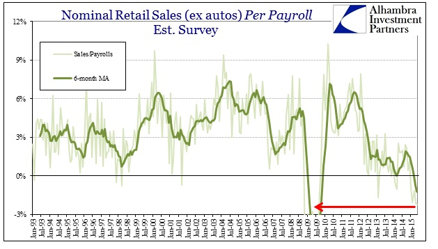 ABOOK June 2015 Retail Sales to Payrolls