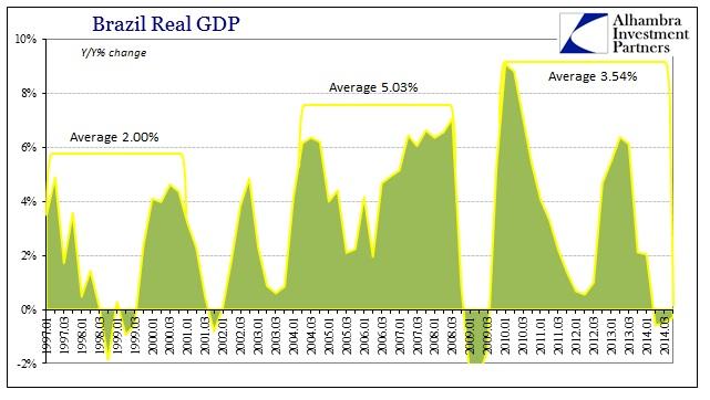 ABOOK June 2015 World GDP Brazil