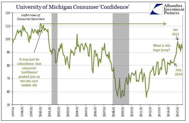 ABOOK July 2015 Confidence UoM Index