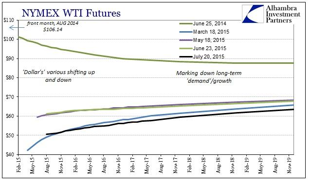 ABOOK July 2015 Dollar Gold WTI Less Contango