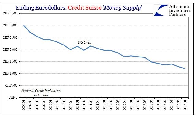 ABOOK July 2015 Eurodollars Credit Suisse CDS