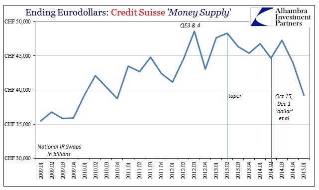 ABOOK July 2015 Eurodollars Credit Suisse IR