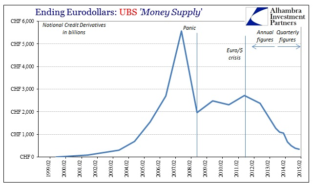 ABOOK July 2015 Eurodollars UBS CDS
