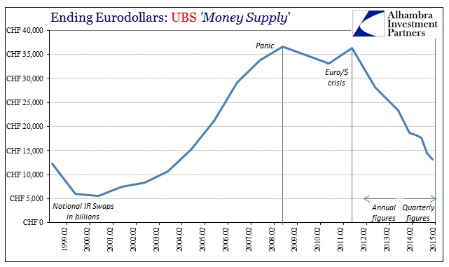ABOOK July 2015 Eurodollars UBS IR