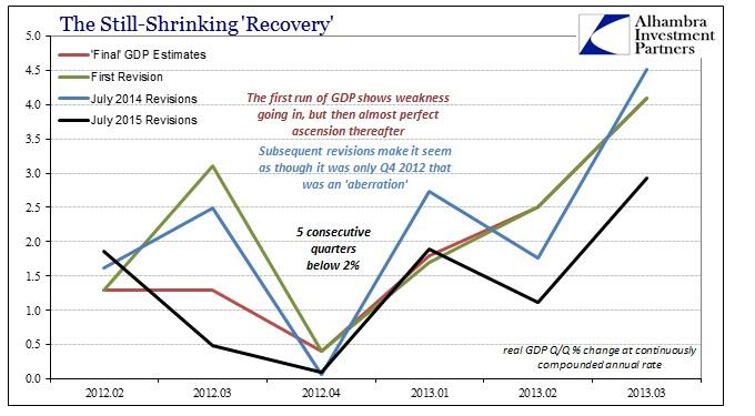ABOOK July 2015 GDP Revisions QQ 2012 Slowdownb