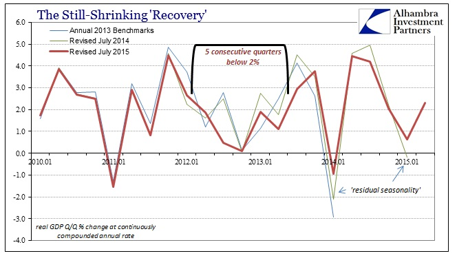 ABOOK July 2015 GDP Revisions QQ Recovery