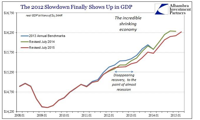 ABOOK July 2015 GDP Revisions SAAR